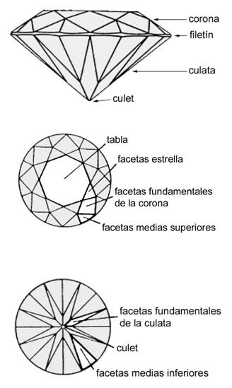 diagrama-facetas-talla-brillante (1)